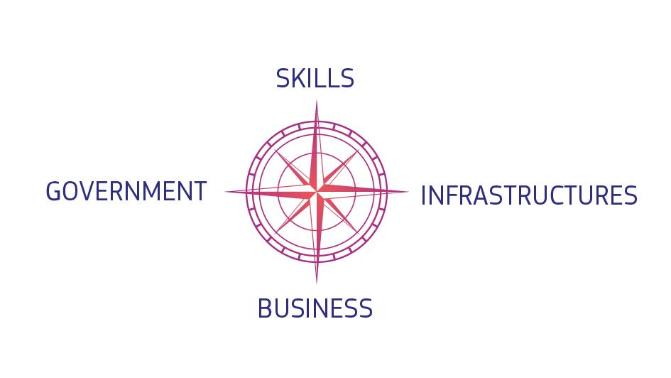 En kompass omgiven av fyra ord; skills, infrastructures, business och government